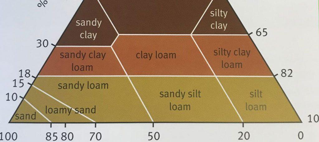 Soil pH and Liming – Swarm Hub